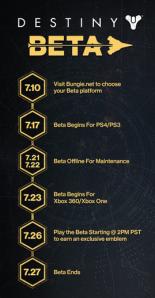 beta timeline